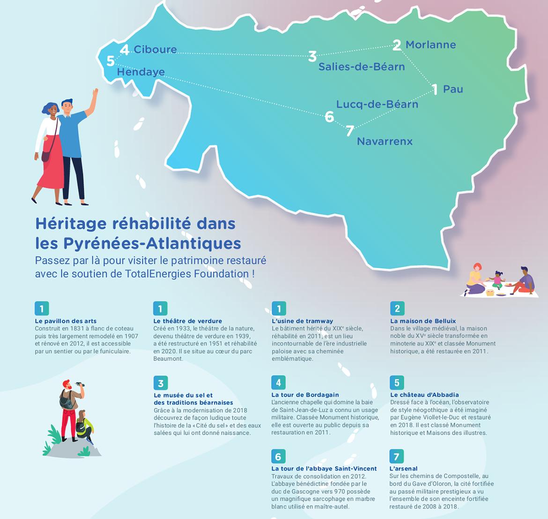 Héritage réhabilité dans les Pyrénées-Atlantiques
