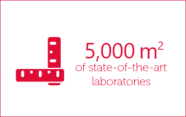Key figure: 5,000 m² of state-of-the-art laboratories